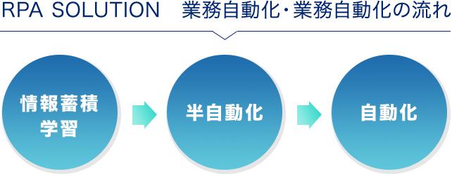 RPA SOLUTION 業務自動化・業務自動化の流れ