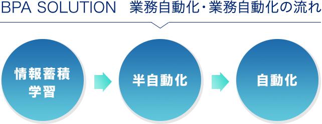 BPA SOLUTION 業務自動化・業務自動化の流れ